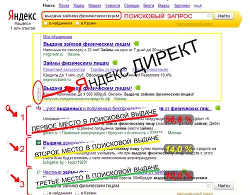 Продвижение сайтов в Казани